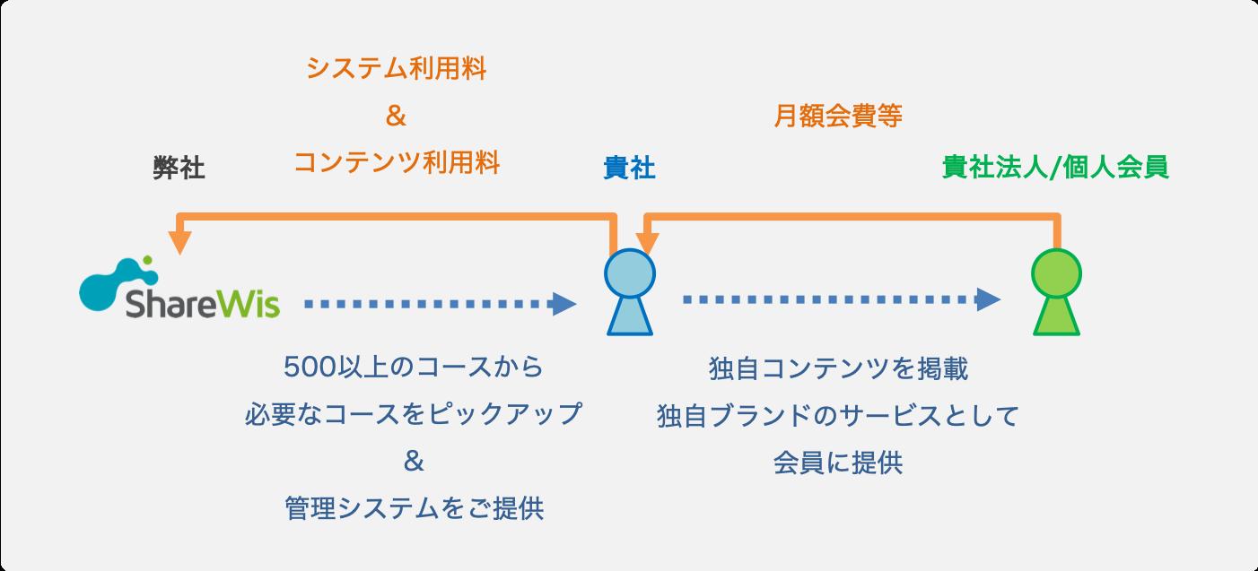 ShareWisUの概略を示した図
